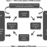 ISO 22313:2012 - Business Continuity Management System (PDCA)